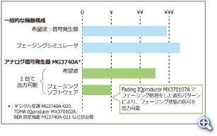 機器構成の価格イメージ