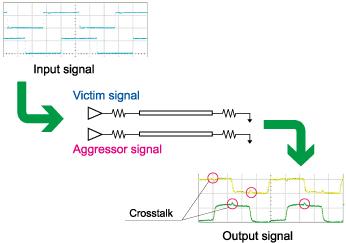Confirming Skew and Crosstalk Effects