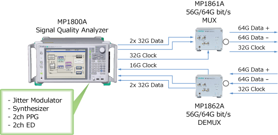 Supports 64G signal quality evaluations using one MP1800A and MUX/DEMUX