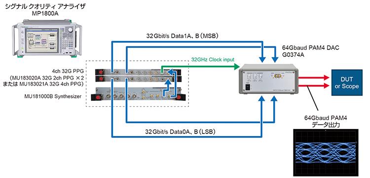 64Gbaud PAM4信号評価をMP1800A 1台 +G0374Aで可能