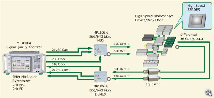 Measuring 56 Gbit/s Band High-Speed Semiconductor Chips