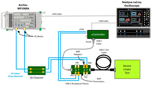 USB4 Router Assembly、USB Captive DeviceとThunderbolt 3で求められるTxおよびRxの電気試験を自動で実行する最初で唯一のソリューション