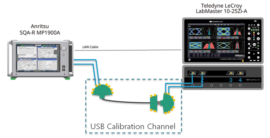 Transmitter and receiver Compliance Tests specified by USB IF for USB3.2 Gen1/Gen2 are fully automated.
