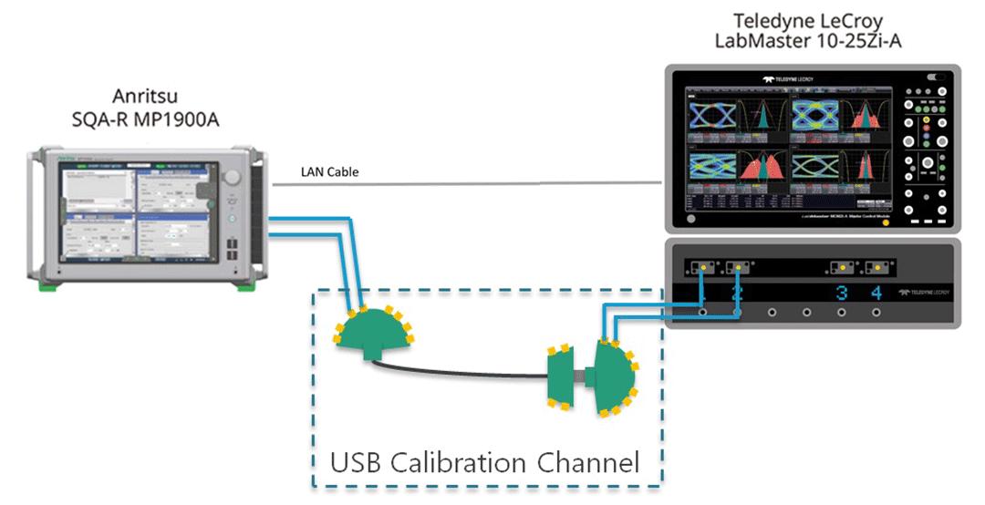 USB IFで規定された、USB3.2 Gen1/ Gen2のトランスミッタ、レシーバコンプライアンステストを完全自動化可能