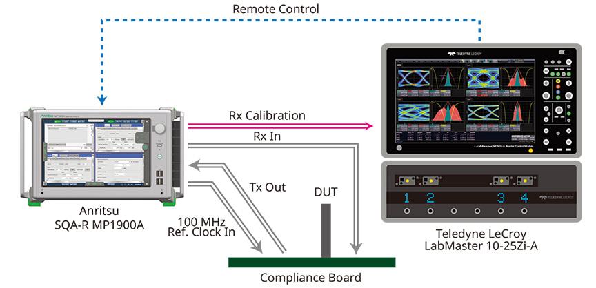 MP1900Aと10 Zi-Aの組み合わせにより、複雑なCalibrationやコンプライアンステストを完全自動化可能