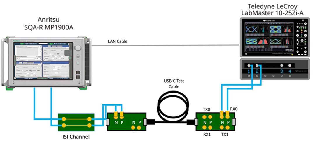 USB4/Thunderbolt Automation Solution