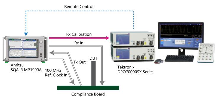 MP1900AとDPO70000SXの組み合わせにより、PCIe 5.0の複雑なCalibrationやコンプライアンステストを完全自動化可能