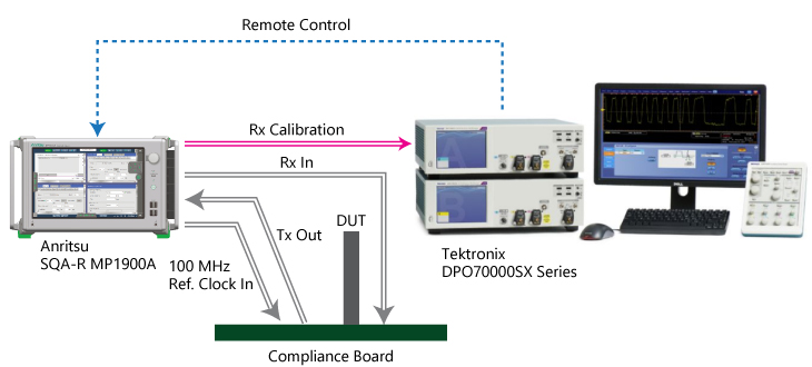Complex PCIe 3.0/4.0/5.0 Calibration and Compliance Tests are fully automated by combining the MP1900A and 10Zi-A.
