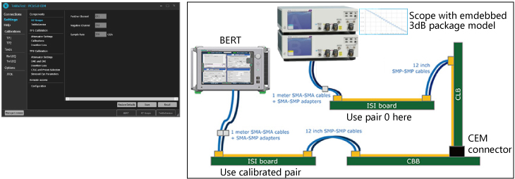 MP1900A and DPO70000SX, Fully Automated Tests