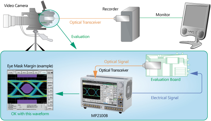 Video device – Optical Transceiver Evaluation