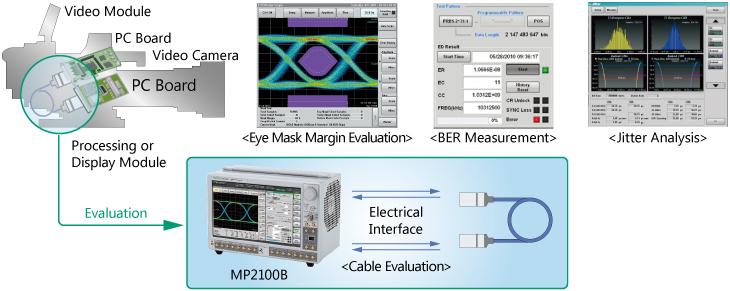 Video device – AOC Evaluation