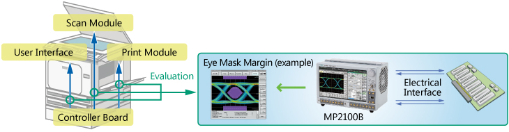 MFP- High speed interface evaluation