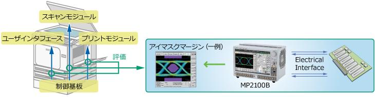 複合複写機-高速インタフェース評価