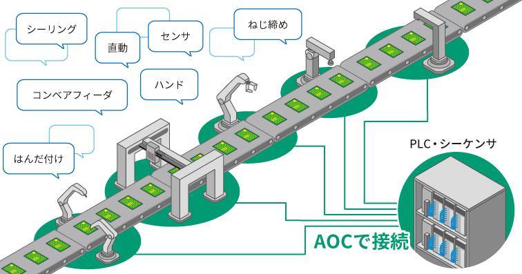 産業用ロボットの制御信号に使われるAOCや光モジュール