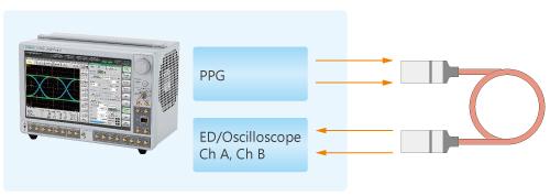 Evaluating AOC solution