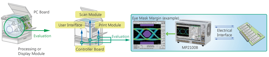 MFP evaluation