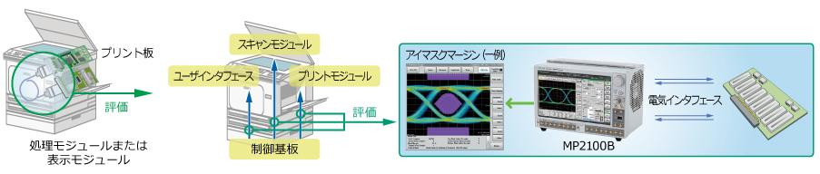 複合複写機評価