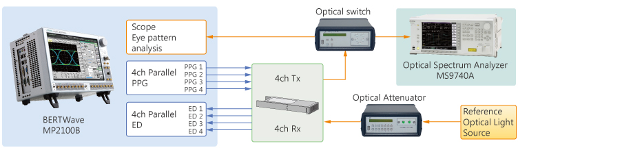 Optical Module evaluating solution