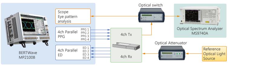 Optical Module evaluating solution