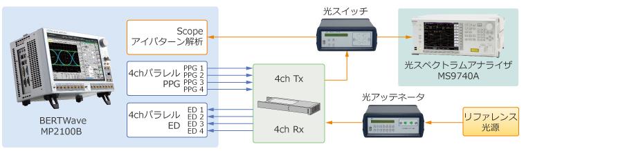 光モジュール評価ソリューション