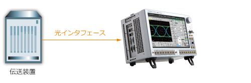 伝送装置評価ソリューション