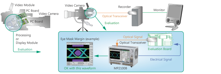 Video transmission equipment evaluation