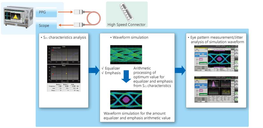 waveform simulation