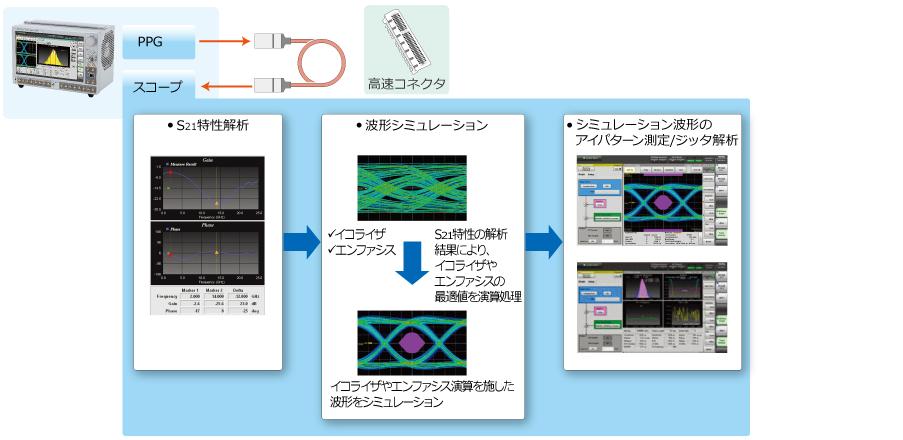 波形シミュレーション