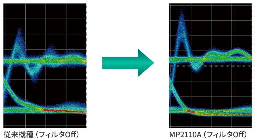 光モジュール特性がより正確に描画可能