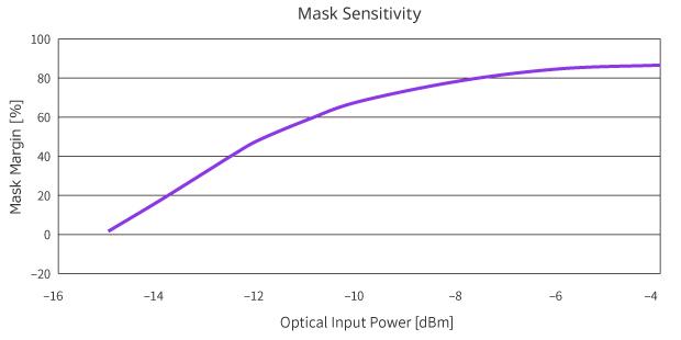 Mask Sensitivity