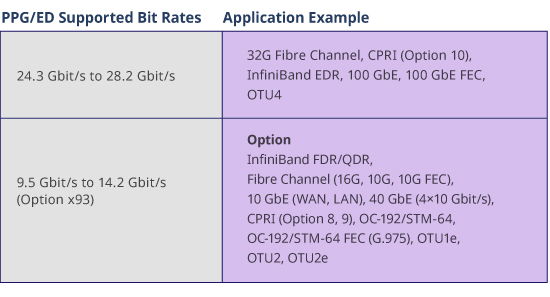 PPG/ED Supported Bit Rates and Application Example