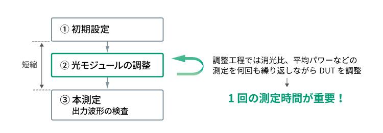 光モジュールの製造フロー(調整)