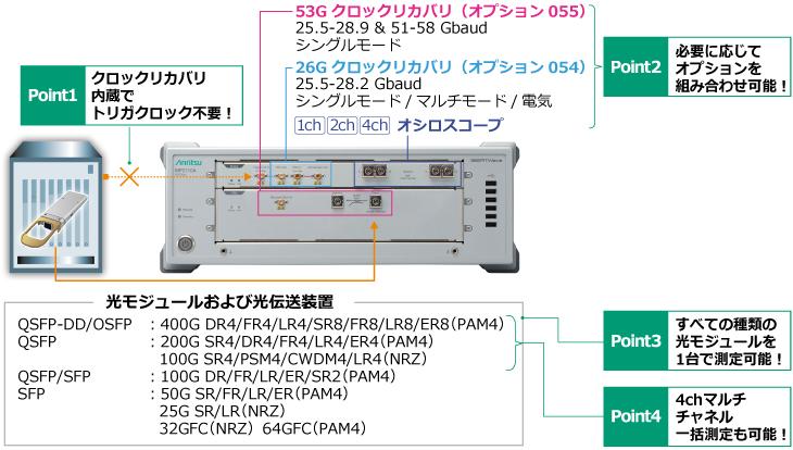 内蔵クロックリカバリユニットを利用した測定ソリューション