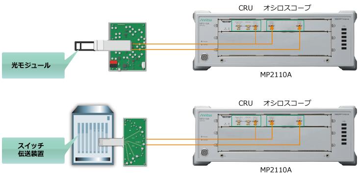 MP2110A_NRZ/PAM4差動電気信号評価