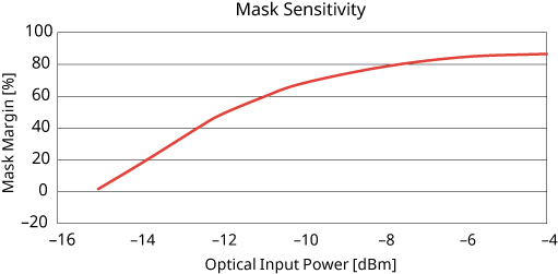 MP2110A, Mask Sensitivity