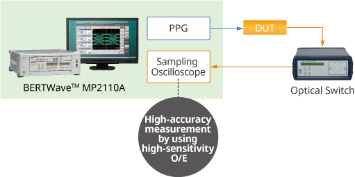 High-Sensitivity for MP2110A