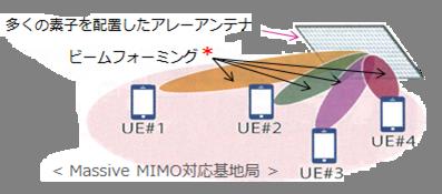 5G次世代移動通信