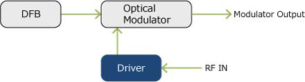 光変調器用ドライバアンプ ブロックダイアグラム