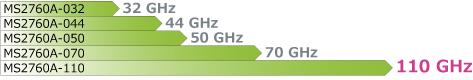 MS2760Aの周波数ラインナップ