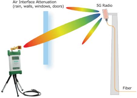 Massive MIMO対応基地局の 指向特性の測定