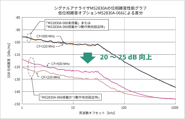 MS2830Aの位相雑音性能グラフ