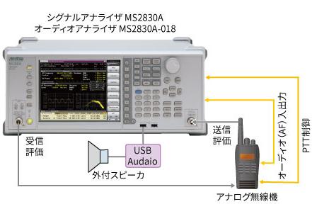 デジタル業務用無線機の自動測定ソリューション2