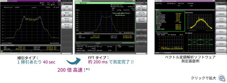 掃引タイプとFFTタイプの測定時間の違い。ベクトル変調解析ソフトウェアの画面例