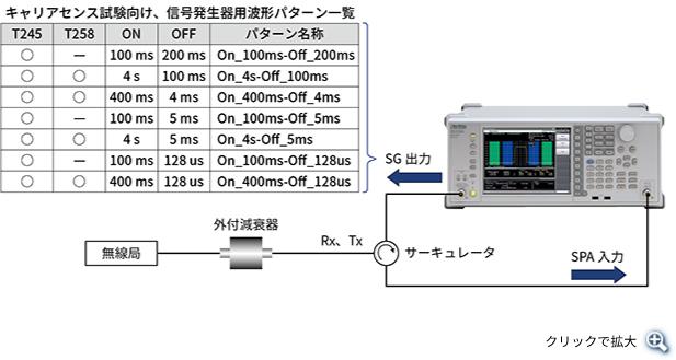 キャリアセンス試験の測定系イメージと信号発生器用波形パターン一覧