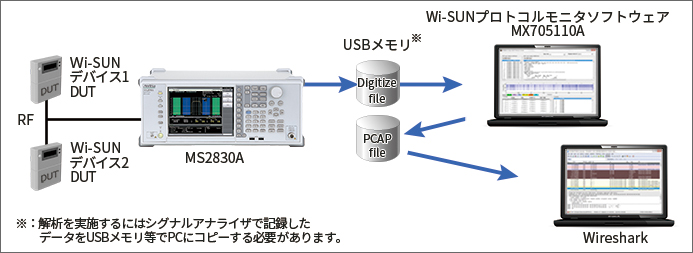 wi-sun_protocol_monitor_fig1