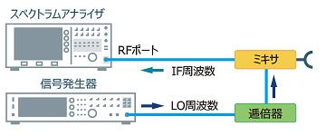 ダウンコンバータ接続図