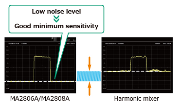 good-minimum-sensitivity-performance-e