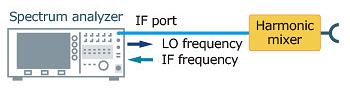 諧波混波器連接圖