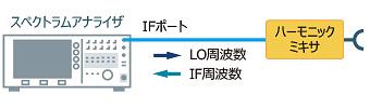 ハーモニックミキサ接続図