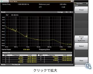 MS2840Aとの組み合わせによりミリ波帯で優れた位相雑音性能を実現